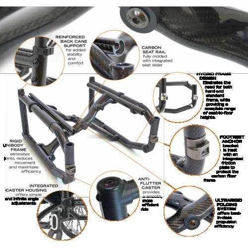 Different Parts of Helio C2