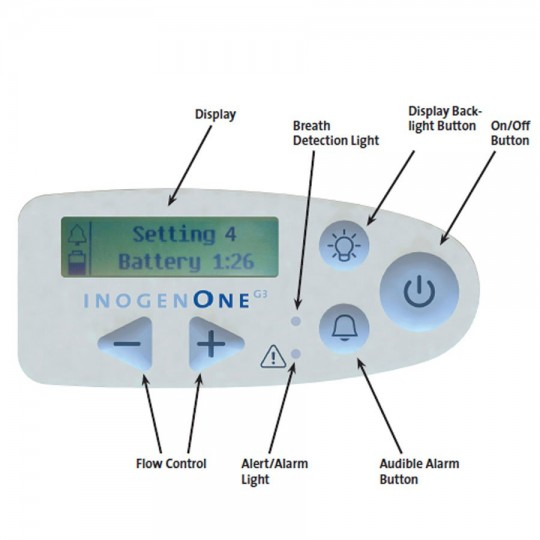 Inogen One G3 Portable Oxygen Concentrator with Labeled Parts