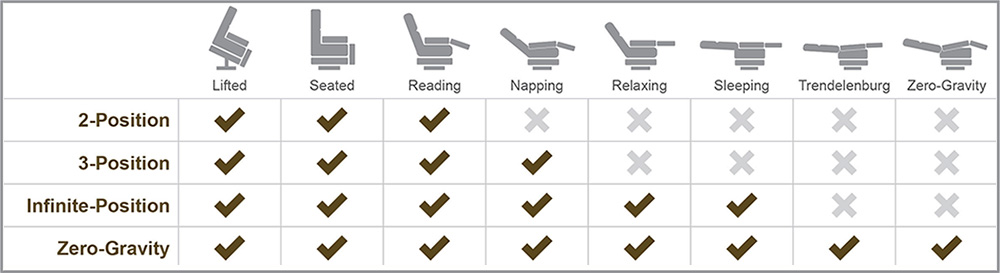 Lift Chair Operating Guide