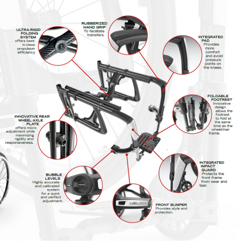 Different Parts of Motion Composites Veloce