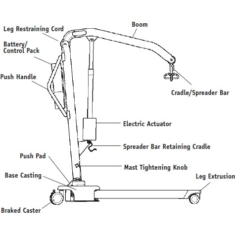 Labeled Parts of Hoyer Advance-H Manual Patient Lift